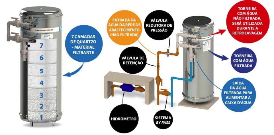 filtro de Água central