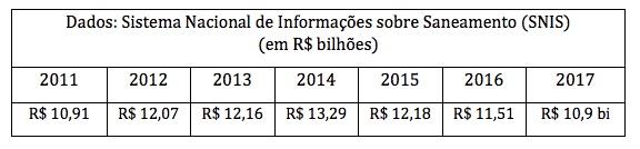 Investimentos em água e esgoto no Brasil – 2011 a 2017